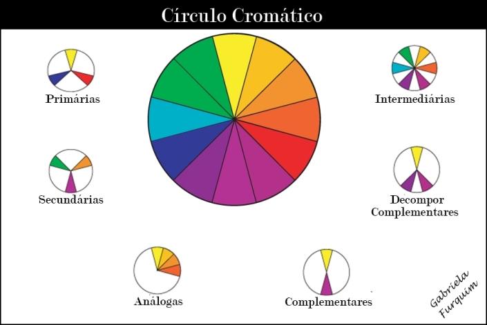 Como-montar-um-circulo-cromatico-2-gabrielafurquim
